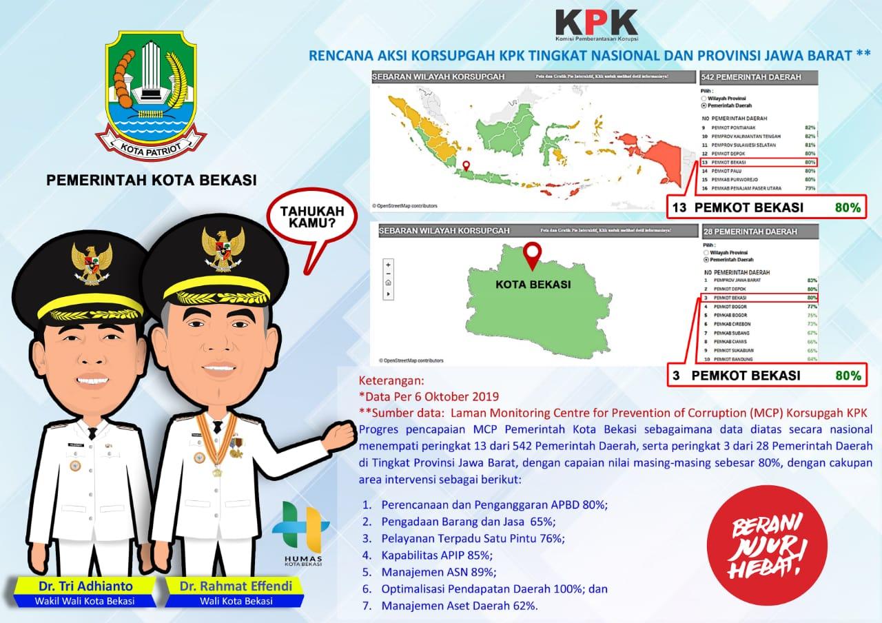 Pemkot Bekasi Masuk Daftar Tertinggi Pencegahan Korupsi di Indonesia