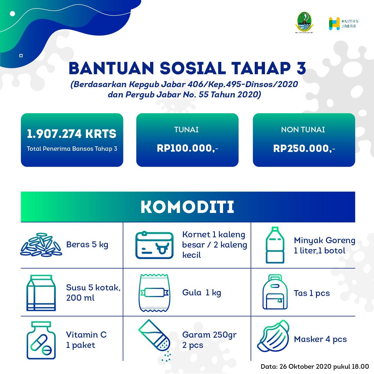 Pemprov Jawa Barat Mulai Gulirkan Bansos Tahap Ketiga Serentak di 27 Kota/Kabupaten