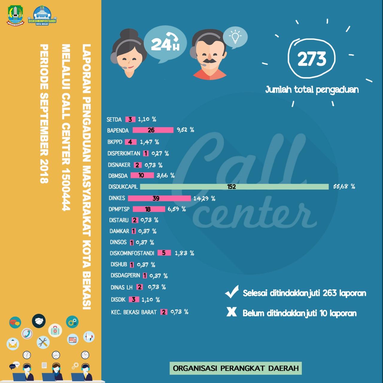 Laporan Pengaduan Masyarakat Kota Bekasi Melalui Call Center 119 periode september 2018