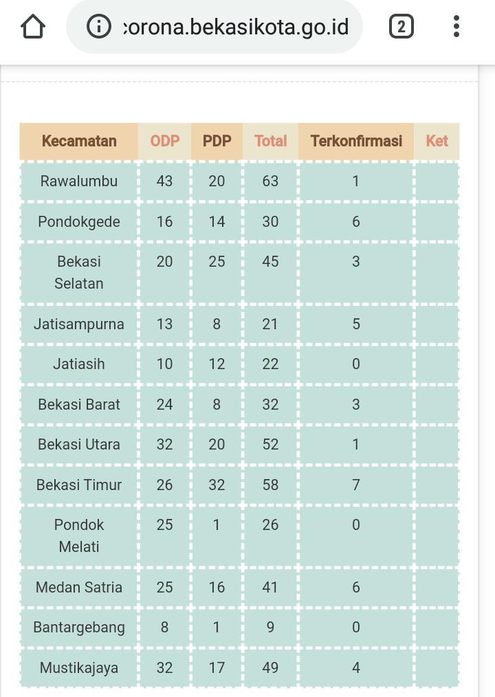Berikut Jumlah Pasien Positif Covid 19 di Kota Bekasi